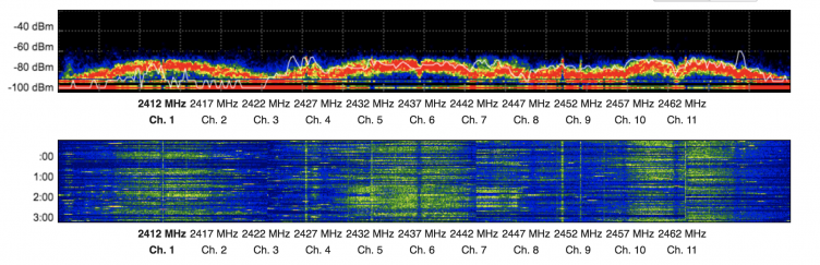 RF spectrum of 2.4 GHz